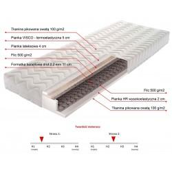 TACOMA 200cm Materac Bonellowy - pianka HR wysokoelastyczna 2cm, pianka VISCO termoelastyczna 5cm i lateks 4cm