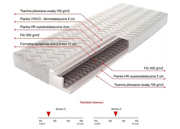 TOLEDO 140cm Materac Bonellowy - pianka HR wysokoelastyczna 2cm, pianka VISCO termoelastyczna 5cm